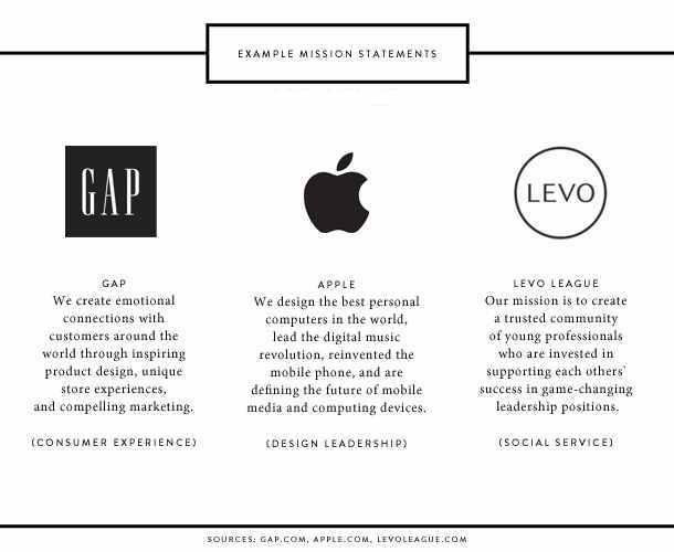 companies-mission-statement-examples